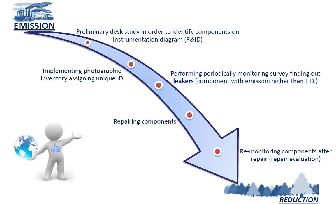 Schema of LDAR Program